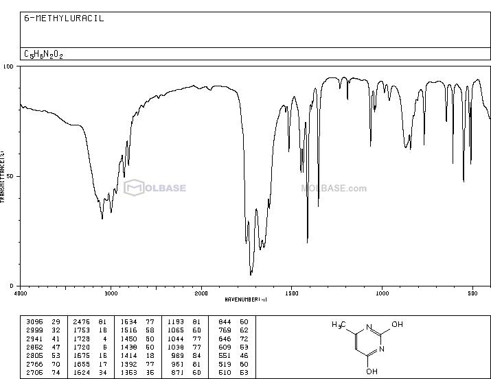 6-methyluracil NMR spectra analysis, Chemical CAS NO. 626-48-2 NMR spectral analysis, 6-methyluracil C-NMR spectrum