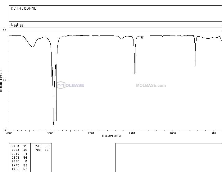 octacosane NMR spectra analysis, Chemical CAS NO. 630-02-4 NMR spectral analysis, octacosane C-NMR spectrum