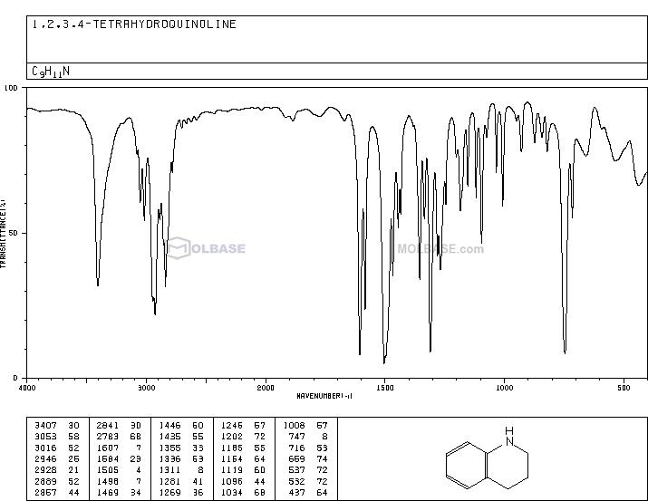 1,2,3,4-tetrahydroquinoline NMR spectra analysis, Chemical CAS NO. 635-46-1 NMR spectral analysis, 1,2,3,4-tetrahydroquinoline C-NMR spectrum
