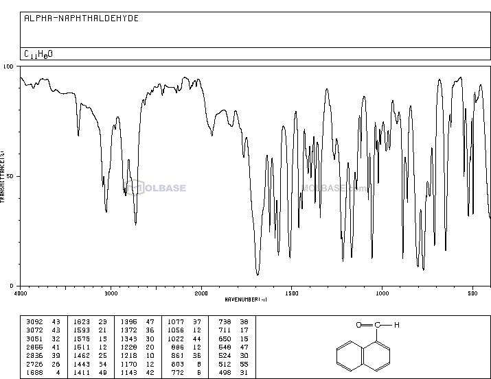 1-naphthaldehyde NMR spectra analysis, Chemical CAS NO. 66-77-3 NMR spectral analysis, 1-naphthaldehyde C-NMR spectrum