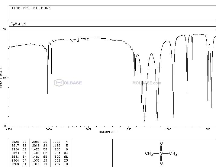 sulfonyldimethane NMR spectra analysis, Chemical CAS NO. 67-71-0 NMR spectral analysis, sulfonyldimethane C-NMR spectrum
