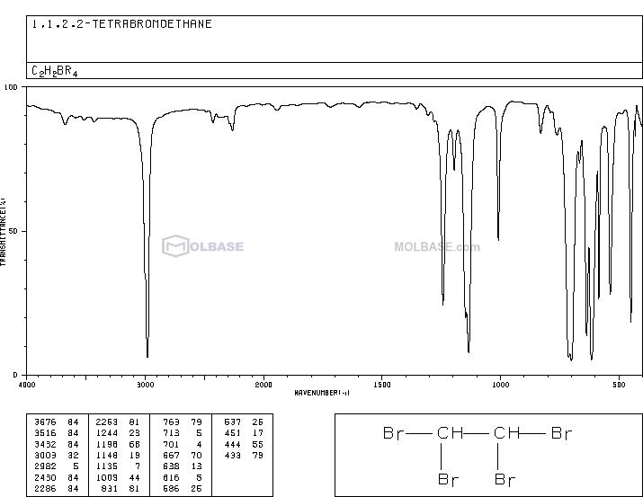 1,1,2,2-Tetrabromoethane NMR spectra analysis, Chemical CAS NO. 79-27-6 NMR spectral analysis, 1,1,2,2-Tetrabromoethane C-NMR spectrum