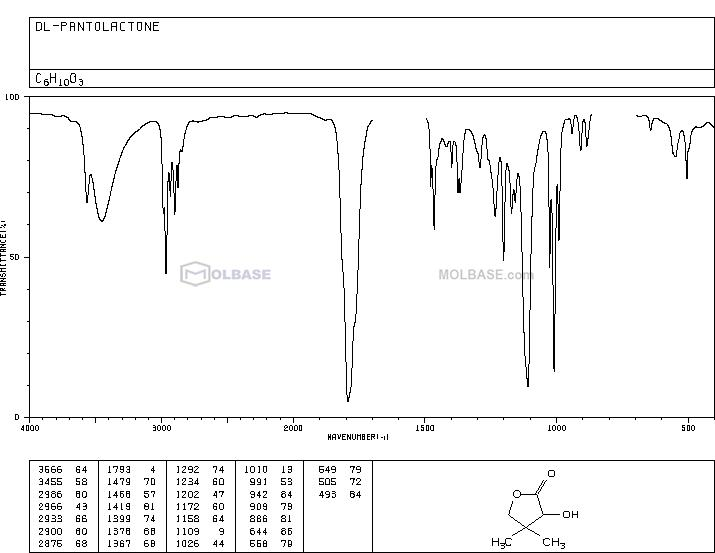 DL-Pantolactone NMR spectra analysis, Chemical CAS NO. 79-50-5 NMR spectral analysis, DL-Pantolactone C-NMR spectrum