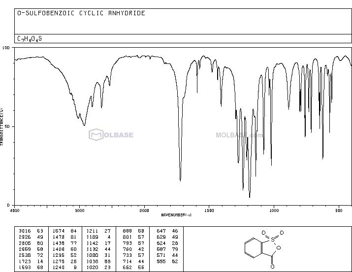 2-Sulfobenzoic anhydride NMR spectra analysis, Chemical CAS NO. 81-08-3 NMR spectral analysis, 2-Sulfobenzoic anhydride C-NMR spectrum