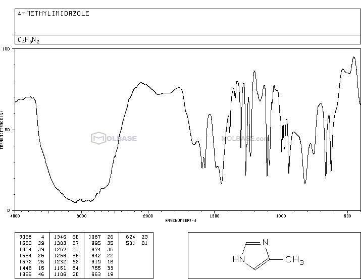 4-methylimidazole NMR spectra analysis, Chemical CAS NO. 822-36-6 NMR spectral analysis, 4-methylimidazole C-NMR spectrum