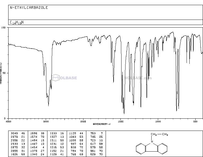 N-Ethylcarbazole NMR spectra analysis, Chemical CAS NO. 86-28-2 NMR spectral analysis, N-Ethylcarbazole C-NMR spectrum