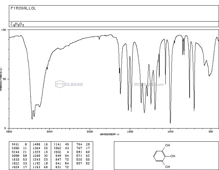pyrogallol NMR spectra analysis, Chemical CAS NO. 87-66-1 NMR spectral analysis, pyrogallol C-NMR spectrum