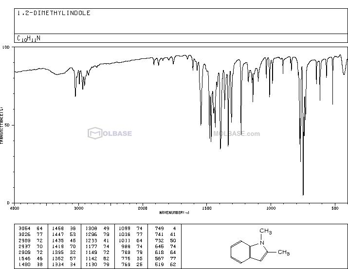 1,2-Dimethylindole NMR spectra analysis, Chemical CAS NO. 875-79-6 NMR spectral analysis, 1,2-Dimethylindole C-NMR spectrum