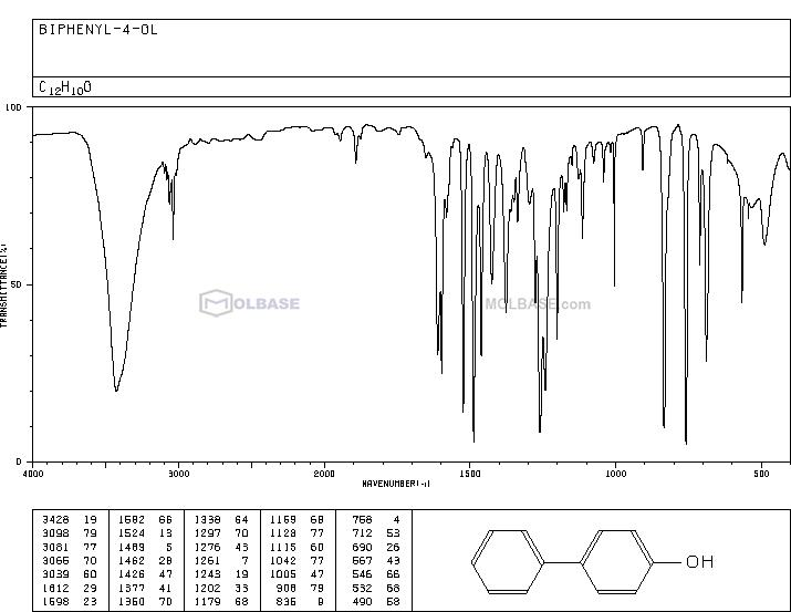 biphenyl-4-ol NMR spectra analysis, Chemical CAS NO. 92-69-3 NMR spectral analysis, biphenyl-4-ol C-NMR spectrum