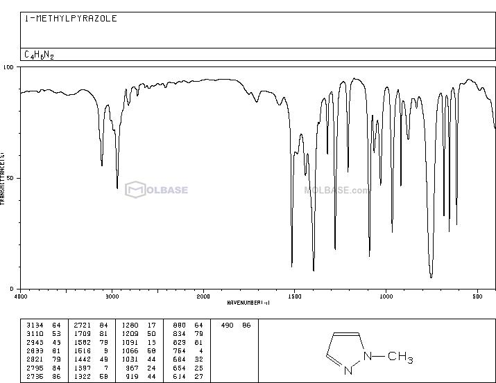 N-methylpyrazole NMR spectra analysis, Chemical CAS NO. 930-36-9 NMR spectral analysis, N-methylpyrazole C-NMR spectrum