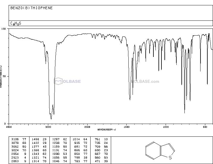 1-benzothiophene NMR spectra analysis, Chemical CAS NO. 95-15-8 NMR spectral analysis, 1-benzothiophene C-NMR spectrum