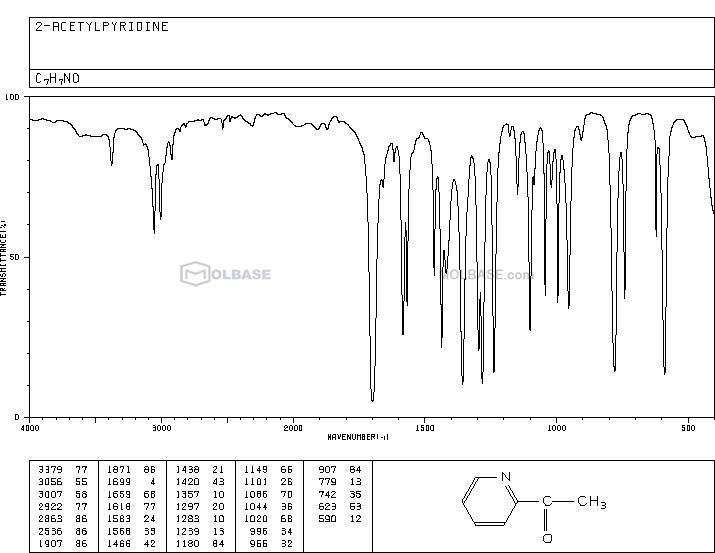 2-Acetylpyridine NMR spectra analysis, Chemical CAS NO. 1122-62-9 NMR spectral analysis, 2-Acetylpyridine C-NMR spectrum