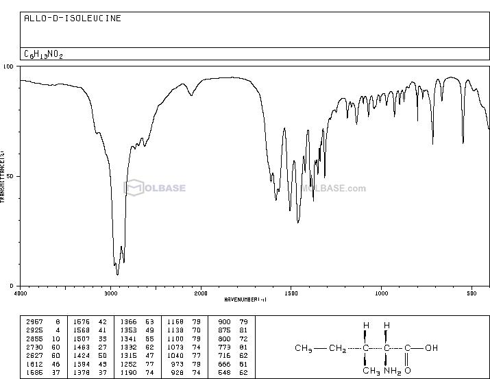 D-alloisoleucine NMR spectra analysis, Chemical CAS NO. 1509-35-9 NMR spectral analysis, D-alloisoleucine C-NMR spectrum
