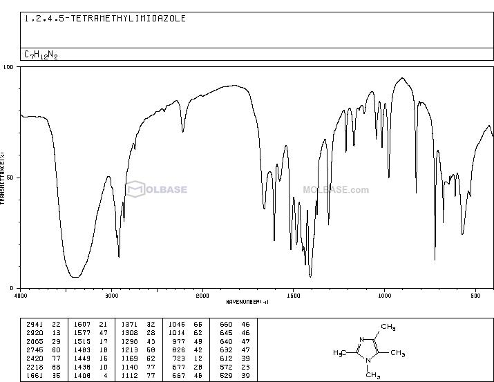 1,2,4,5-TETRAMETHYLIMIDAZOLE NMR spectra analysis, Chemical CAS NO. 1739-83-9 NMR spectral analysis, 1,2,4,5-TETRAMETHYLIMIDAZOLE C-NMR spectrum