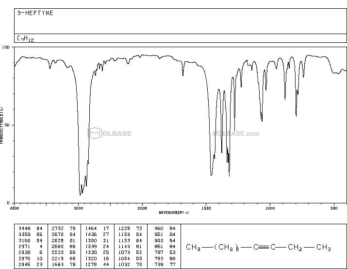 hept-3-yne NMR spectra analysis, Chemical CAS NO. 2586-89-2 NMR spectral analysis, hept-3-yne C-NMR spectrum