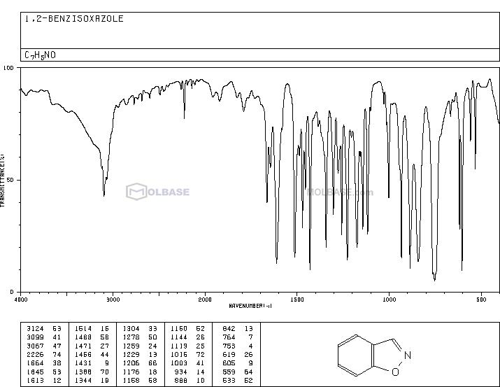 1,2-benzoxazole NMR spectra analysis, Chemical CAS NO. 271-95-4 NMR spectral analysis, 1,2-benzoxazole C-NMR spectrum