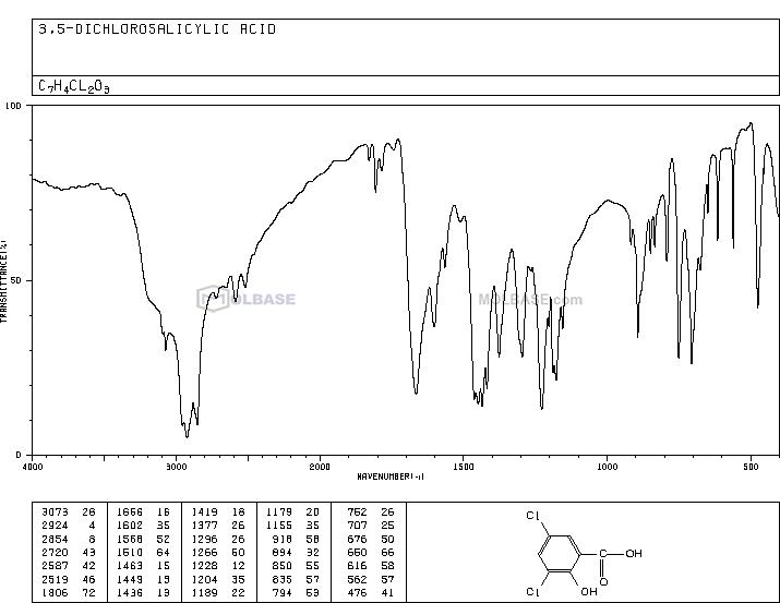 3,5-dichloro-2-hydroxybenzoic acid NMR spectra analysis, Chemical CAS NO. 320-72-9 NMR spectral analysis, 3,5-dichloro-2-hydroxybenzoic acid C-NMR spectrum