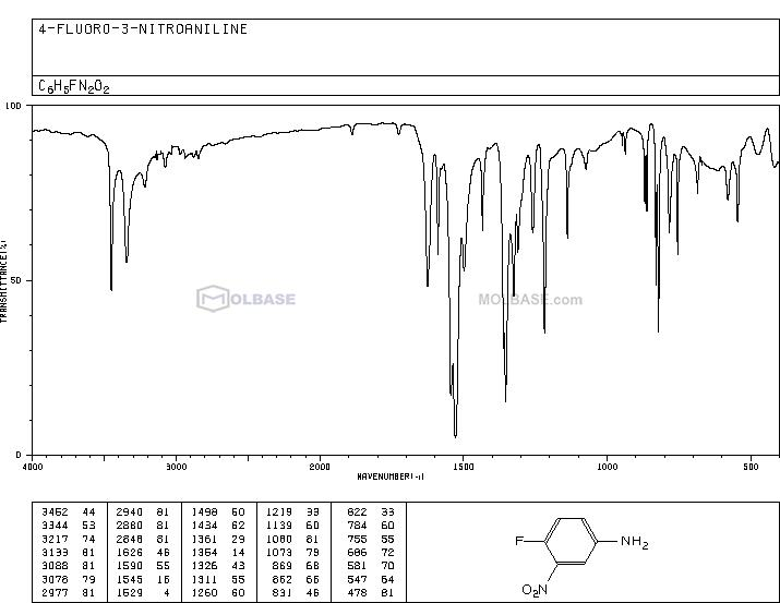 4-fluoro-3-nitroaniline NMR spectra analysis, Chemical CAS NO. 364-76-1 NMR spectral analysis, 4-fluoro-3-nitroaniline C-NMR spectrum