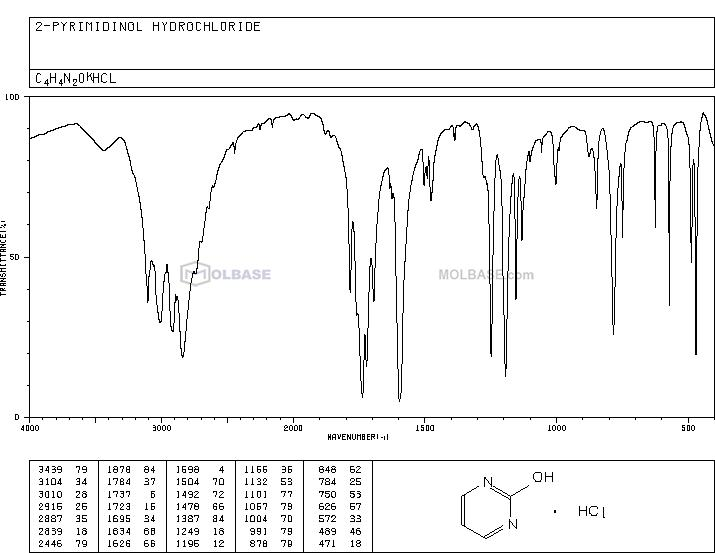 2-Hydroxypyrimidine hydrochloride NMR spectra analysis, Chemical CAS NO. 38353-09-2 NMR spectral analysis, 2-Hydroxypyrimidine hydrochloride C-NMR spectrum
