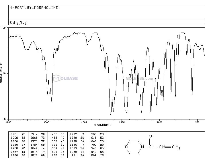 4-Acryloylmorpholine NMR spectra analysis, Chemical CAS NO. 5117-12-4 NMR spectral analysis, 4-Acryloylmorpholine C-NMR spectrum
