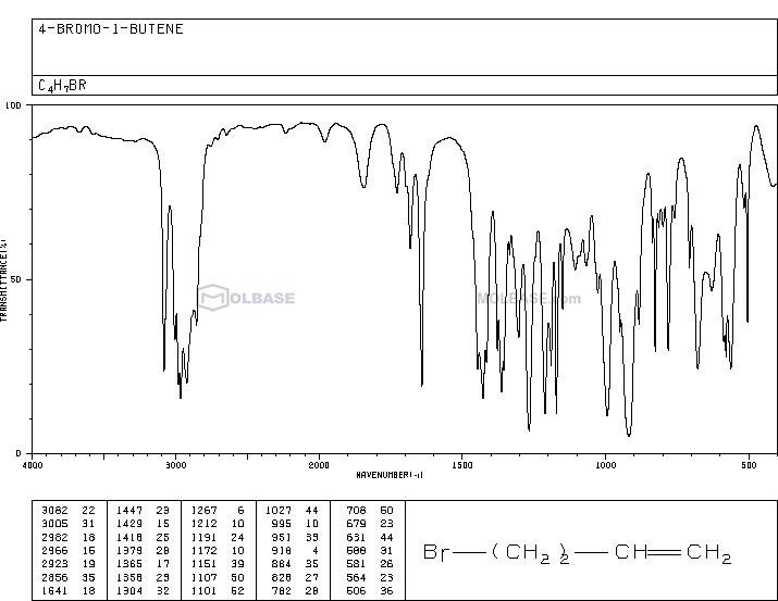 4-Bromo-1-butene NMR spectra analysis, Chemical CAS NO. 5162-44-7 NMR spectral analysis, 4-Bromo-1-butene C-NMR spectrum