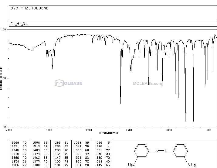 3,3'-DIMETHYLAZOBENZENE NMR spectra analysis, Chemical CAS NO. 588-04-5 NMR spectral analysis, 3,3'-DIMETHYLAZOBENZENE C-NMR spectrum