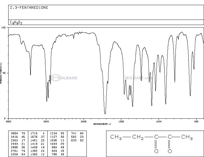 pentane-2,3-dione NMR spectra analysis, Chemical CAS NO. 600-14-6 NMR spectral analysis, pentane-2,3-dione C-NMR spectrum