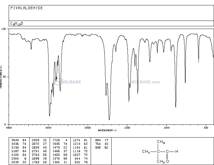 Trimethylacetaldehyde NMR spectra analysis, Chemical CAS NO. 630-19-3 NMR spectral analysis, Trimethylacetaldehyde C-NMR spectrum