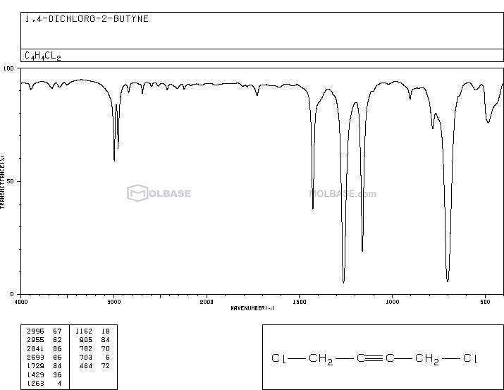 1,4-Dichloro-2-butyne NMR spectra analysis, Chemical CAS NO. 821-10-3 NMR spectral analysis, 1,4-Dichloro-2-butyne C-NMR spectrum