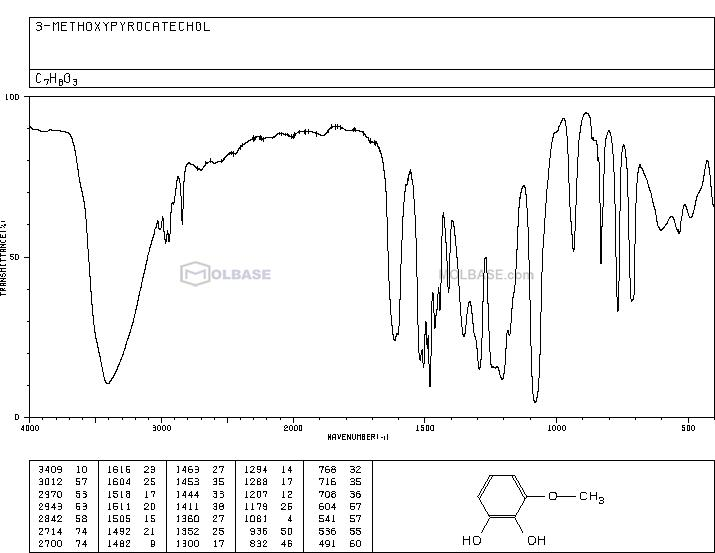 3-Methoxycatechol NMR spectra analysis, Chemical CAS NO. 934-00-9 NMR spectral analysis, 3-Methoxycatechol C-NMR spectrum