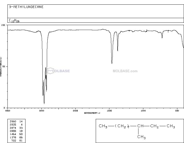 3-METHYLUNDECANE NMR spectra analysis, Chemical CAS NO. 1002-43-3 NMR spectral analysis, 3-METHYLUNDECANE C-NMR spectrum
