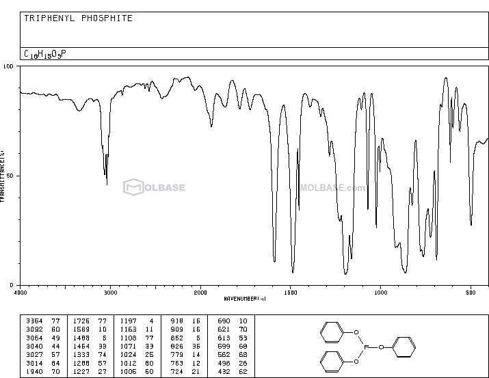 Triphenyl phosphite NMR spectra analysis, Chemical CAS NO. 101-02-0 NMR spectral analysis, Triphenyl phosphite C-NMR spectrum