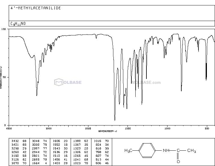 4'-Methylacetanilide NMR spectra analysis, Chemical CAS NO. 103-89-9 NMR spectral analysis, 4'-Methylacetanilide C-NMR spectrum