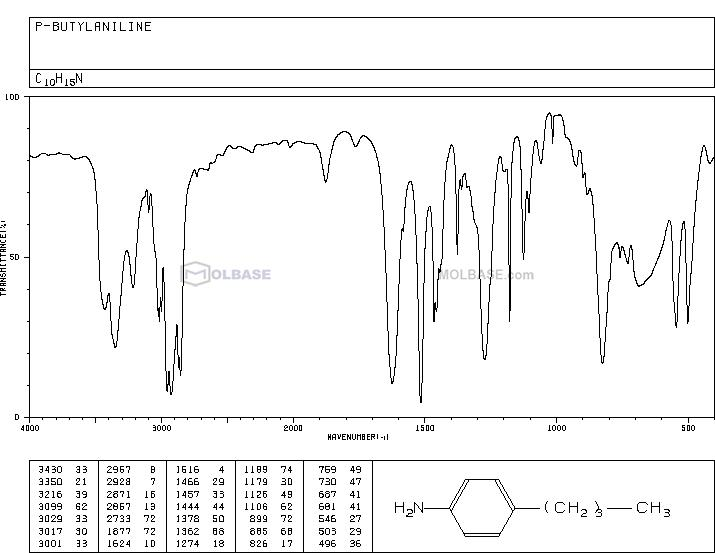 4-Butylaniline NMR spectra analysis, Chemical CAS NO. 104-13-2 NMR spectral analysis, 4-Butylaniline C-NMR spectrum