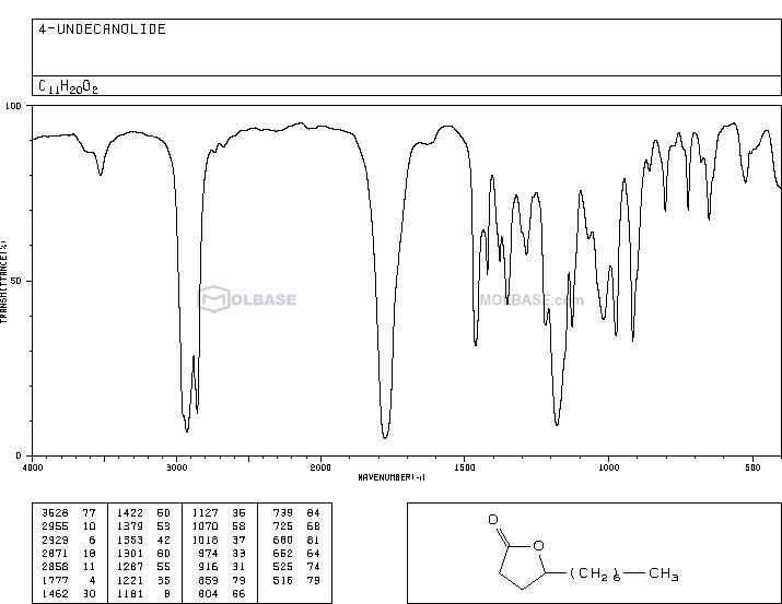 Undecan-4-olide NMR spectra analysis, Chemical CAS NO. 104-67-6 NMR spectral analysis, Undecan-4-olide C-NMR spectrum