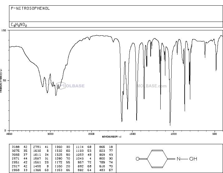 4-Nitrosophenol NMR spectra analysis, Chemical CAS NO. 104-91-6 NMR spectral analysis, 4-Nitrosophenol C-NMR spectrum