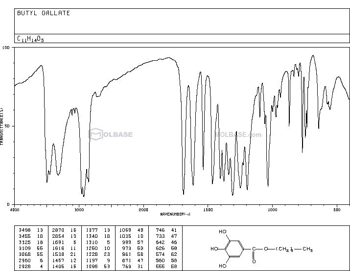 Butyl Gallate NMR spectra analysis, Chemical CAS NO. 1083-41-6 NMR spectral analysis, Butyl Gallate C-NMR spectrum