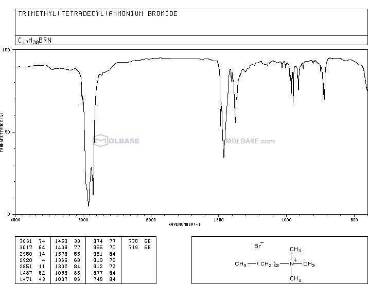 Cetrimide NMR spectra analysis, Chemical CAS NO. 1119-97-7 NMR spectral analysis, Cetrimide C-NMR spectrum