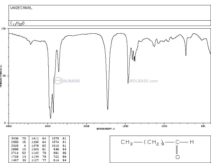 undecanal NMR spectra analysis, Chemical CAS NO. 112-44-7 NMR spectral analysis, undecanal C-NMR spectrum