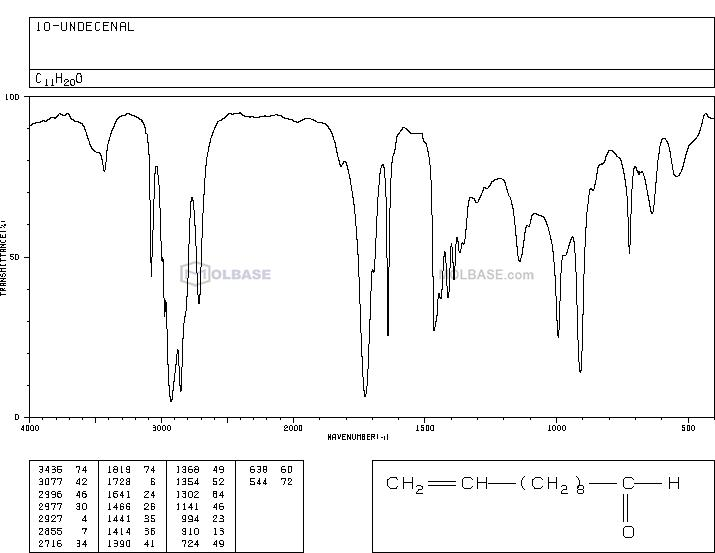 10-Undecenal NMR spectra analysis, Chemical CAS NO. 112-45-8 NMR spectral analysis, 10-Undecenal C-NMR spectrum