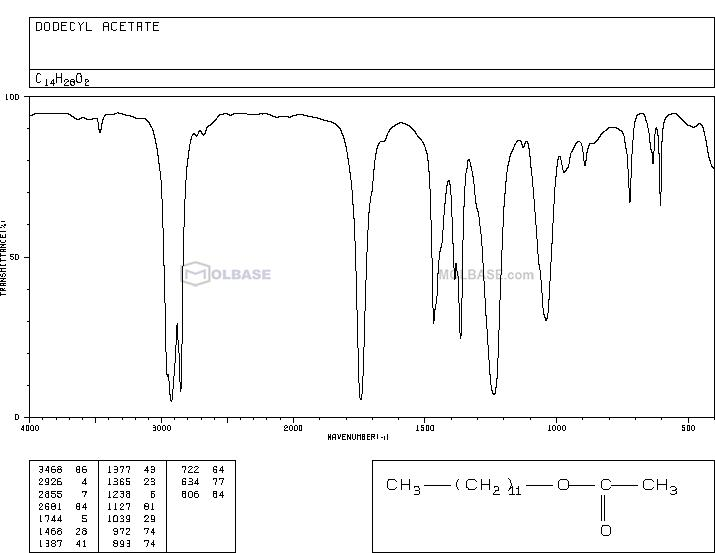 Dodecyl Acetate NMR spectra analysis, Chemical CAS NO. 112-66-3 NMR spectral analysis, Dodecyl Acetate C-NMR spectrum