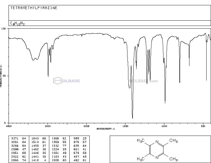 Tetramethylpyrazine NMR spectra analysis, Chemical CAS NO. 1124-11-4 NMR spectral analysis, Tetramethylpyrazine C-NMR spectrum