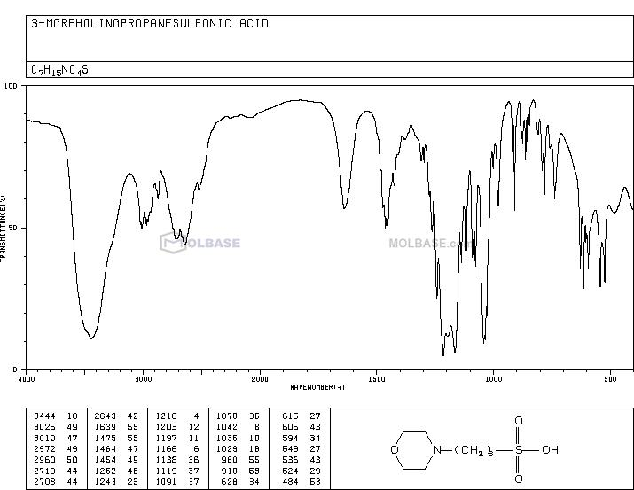 3-(N-morpholino)propanesulfonic acid NMR spectra analysis, Chemical CAS NO. 1132-61-2 NMR spectral analysis, 3-(N-morpholino)propanesulfonic acid C-NMR spectrum