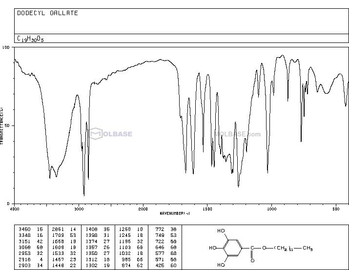 Dodecyl gallate NMR spectra analysis, Chemical CAS NO. 1166-52-5 NMR spectral analysis, Dodecyl gallate C-NMR spectrum