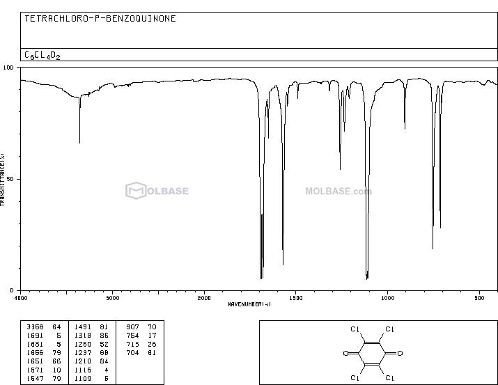 tetrachloro-1,4-benzoquinone NMR spectra analysis, Chemical CAS NO. 118-75-2 NMR spectral analysis, tetrachloro-1,4-benzoquinone C-NMR spectrum