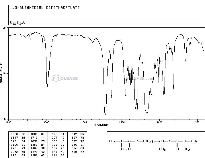 1,3-Butanediol Dimethacrylate NMR spectra analysis, Chemical CAS NO. 1189-08-8 NMR spectral analysis, 1,3-Butanediol Dimethacrylate C-NMR spectrum