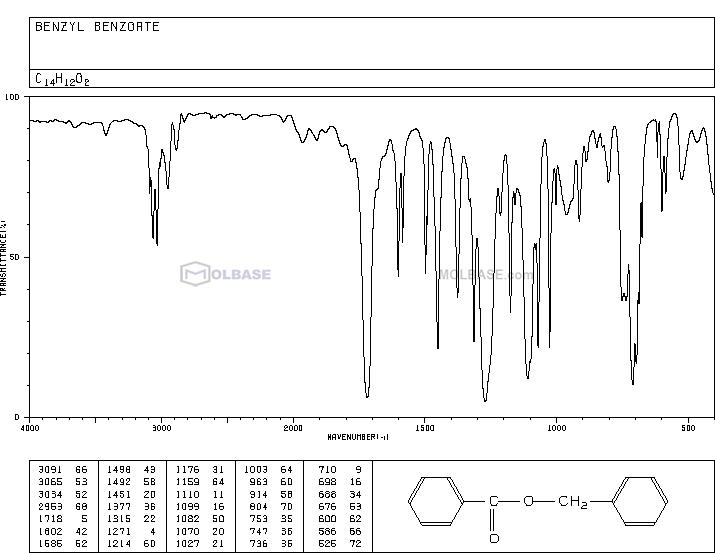 benzyl benzoate NMR spectra analysis, Chemical CAS NO. 120-51-4 NMR spectral analysis, benzyl benzoate C-NMR spectrum