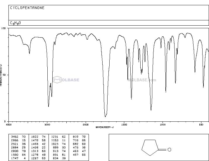 cyclopentanone NMR spectra analysis, Chemical CAS NO. 120-92-3 NMR spectral analysis, cyclopentanone C-NMR spectrum
