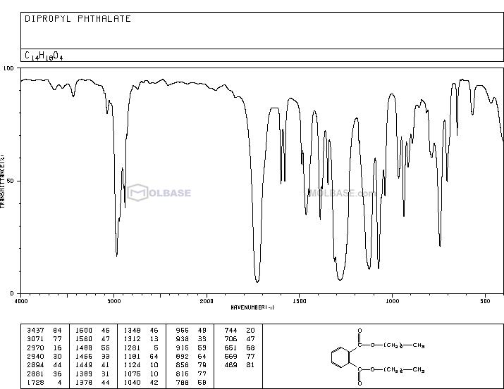dipropyl phthalate NMR spectra analysis, Chemical CAS NO. 131-16-8 NMR spectral analysis, dipropyl phthalate C-NMR spectrum