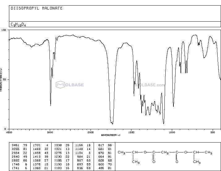 Diisopropyl malonate NMR spectra analysis, Chemical CAS NO. 13195-64-7 NMR spectral analysis, Diisopropyl malonate C-NMR spectrum